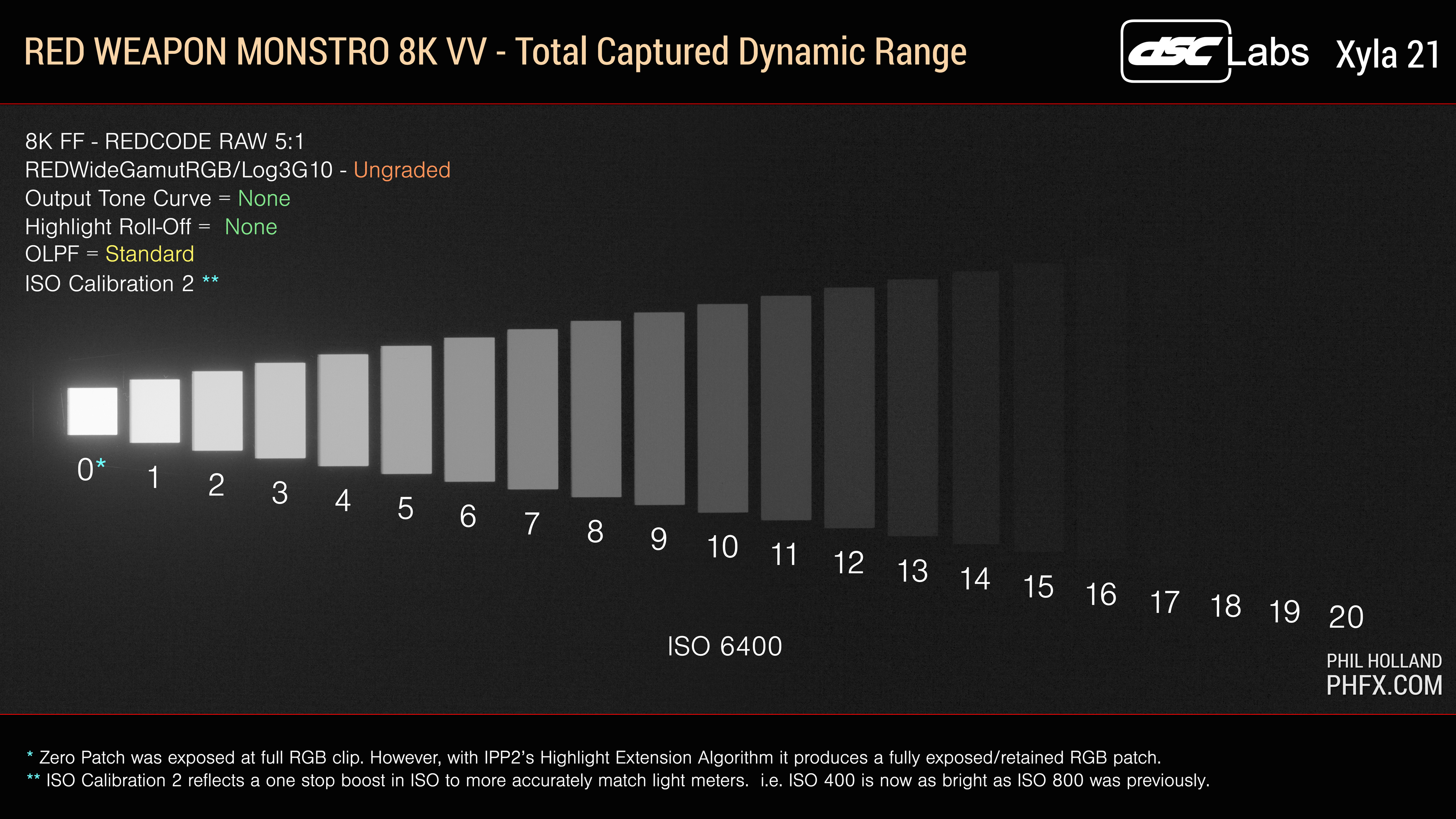 Red Monstro Dynamic Range Examined